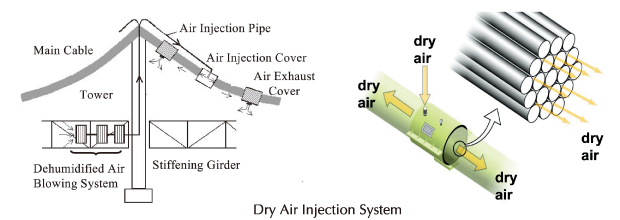 Dry AirInjection System