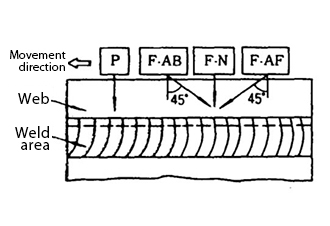 Position of probe during corner joint flaw detection