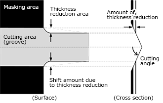 Calculation of thickness reduction