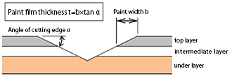 Conceptual diagram of thickness measurement of paint film