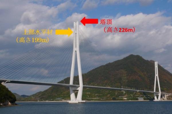 塔頂と上部水平材の位置